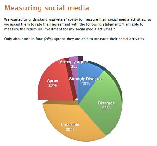 mesuring_social_media