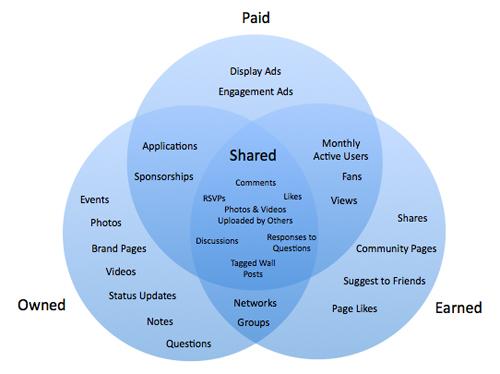 sharedmedia2