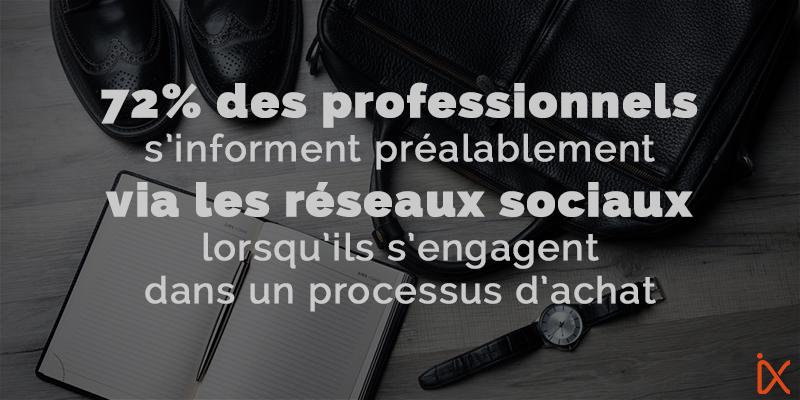 Processus d'achat B2B : les réseaux sociaux vecteur d'influence !